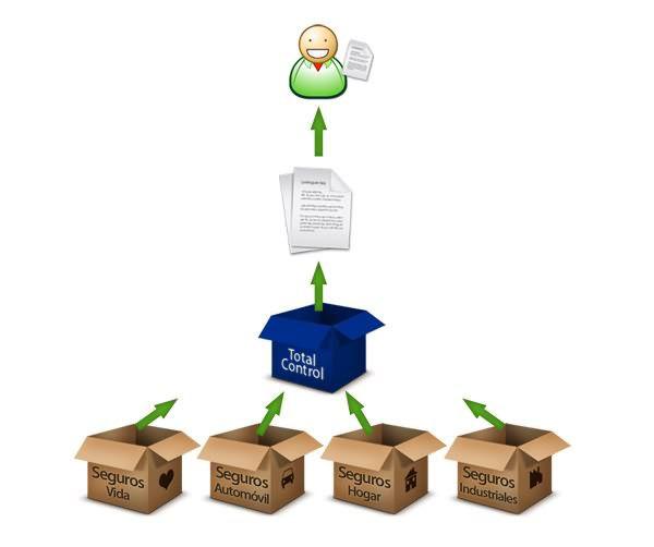 Control de Acceso Discrecional (Discretionary Access Control) (DAC)