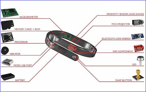 Cicret-Bracelet-Components